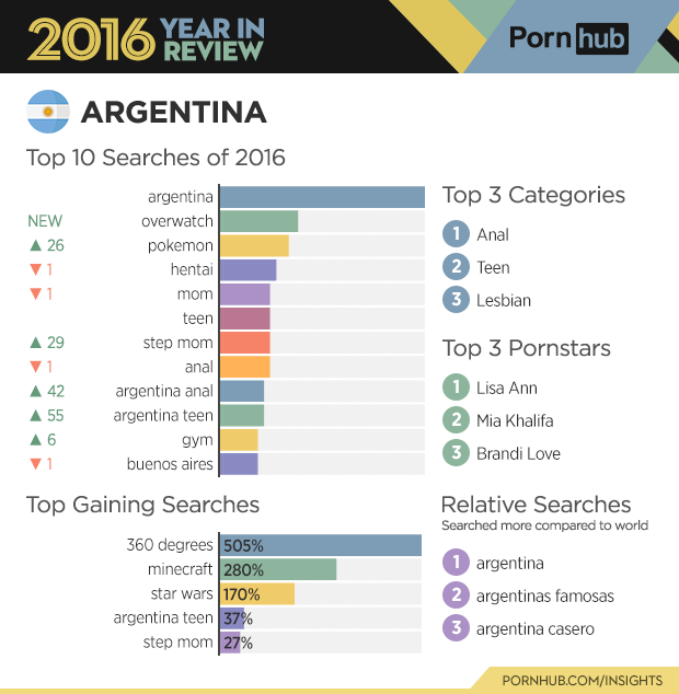 2-pornhub-insights-2016-year-review-country-argentina